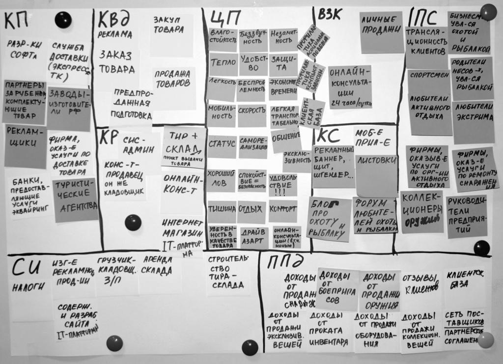 Заполненный шаблон бизнес-модели