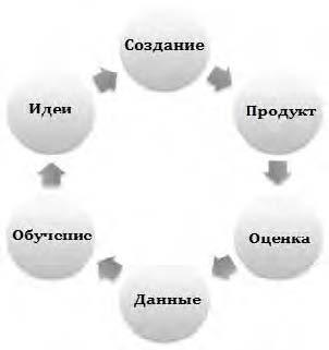 цикл развития бизнеса